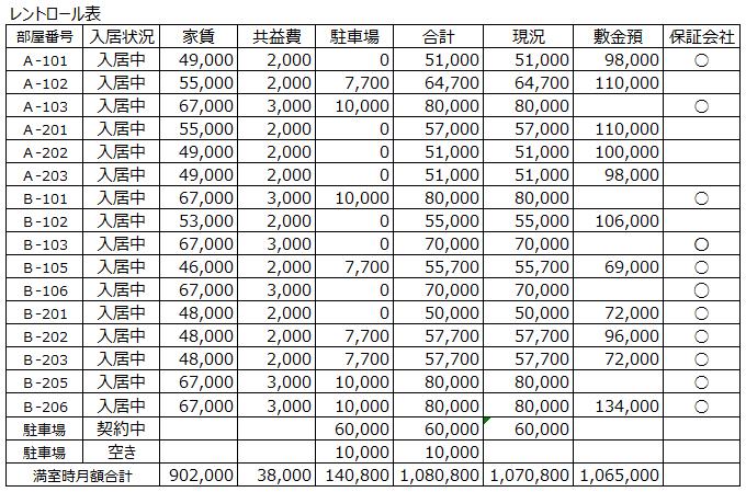 rentrol-mesonhigashiryo