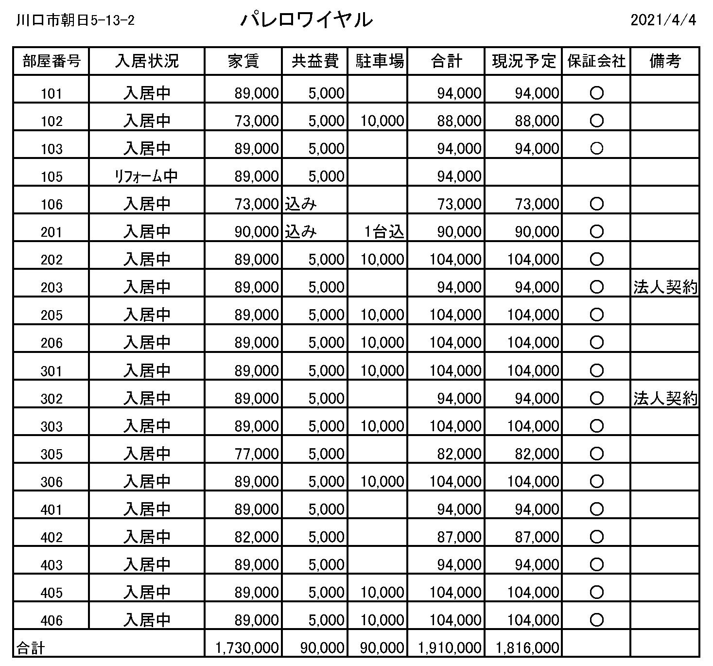 川口市朝日5-13-2パレロワイヤルレントロール